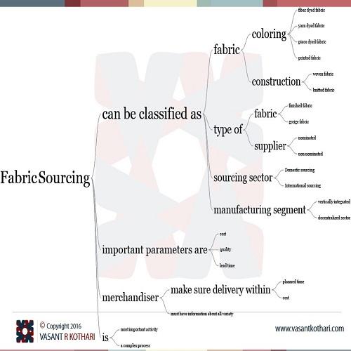 FabricSourcing